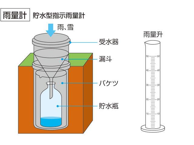 降水量の目安は?10mmってどのくらい?雨量の測り方は?
